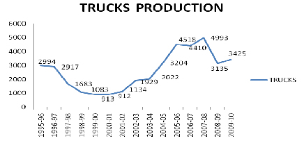 Trucks Production